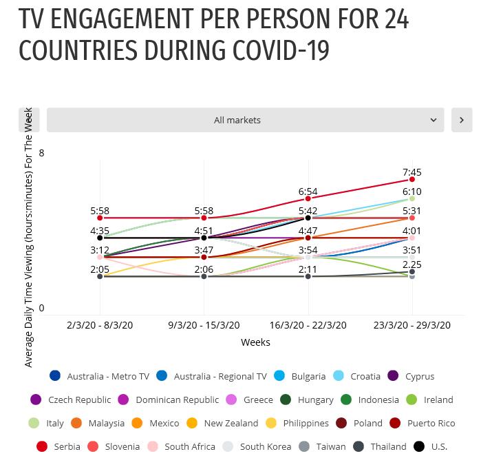 Průměrný denní čas sledování TV (hod) v jednotlivých týdnech měsíce března 2020, zdroj: Nielsen