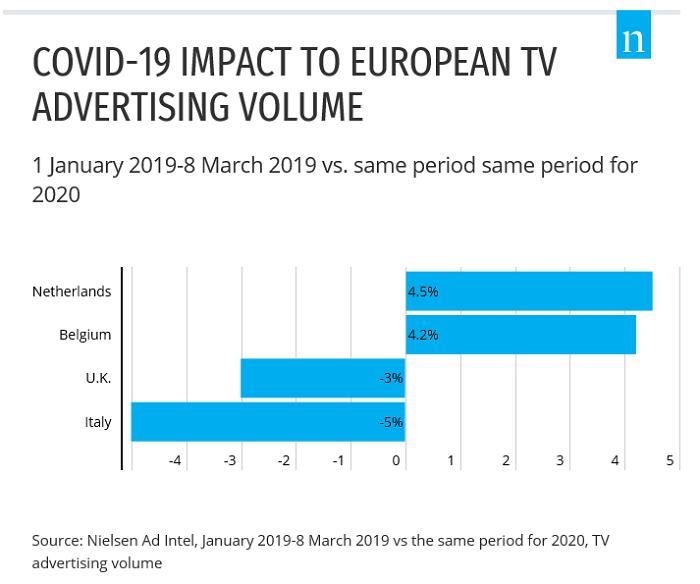 Vývoj objemu TV reklamy (%), 1.1.-8.3. 2020 vs. 1.1.-8.3. 2019, zdroj: Nielsen