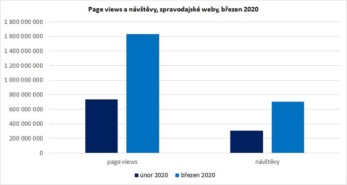 Srovnání počtu návštěv a zobrazených stránek v březnu 2020 a v únoru 2020, kategorie zpravodajství, zdroj: NetMonitor, SPIR, Gemius