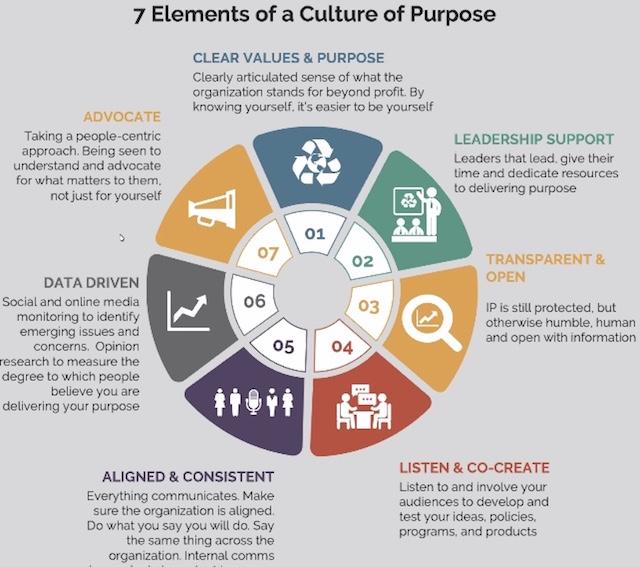 Klíčové elementy k budování smysluplné firmy, zdroj: Brand & Reputation Collective