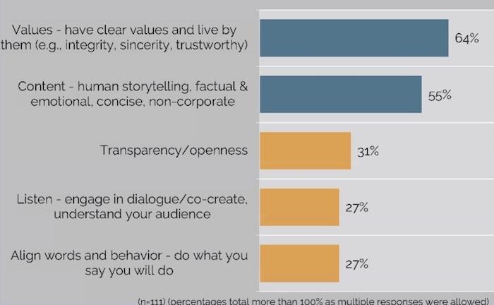 Jaké jsou nejlepší způsoby, jak být v komunikaci důvěryhodný, relevantní a přesvědčivý, zdroj: Brand & Reputation Collective.