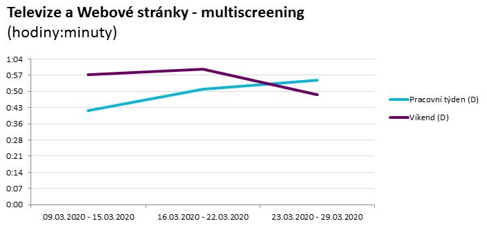 Zdroj: data adMeter 1000 CZ, březen 2020