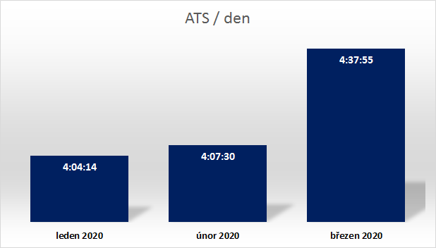 Průměrný denní čas (ATS), hod, I-III/2020, Zdroj: ATO-Nielsen Admosphere