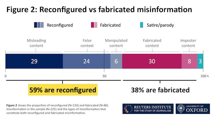 Většinu dezinformací tvoří tzv. rekonfigurace, tedy posunutá a zkroucená původně pravdivá tvrzení. Naprosto smyšlených fake news bylo 38 %, zdroj: Reuters Institute.