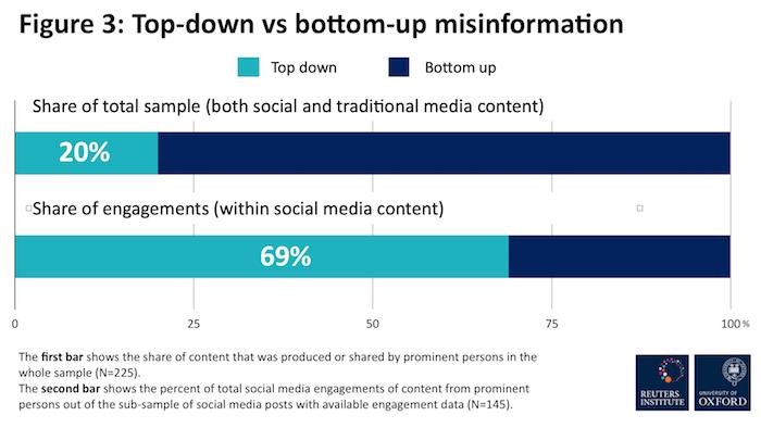 Podíl známých osobností na šíření dezinformací, zdroj: Reuters Institute