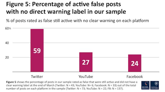 Podíl ponechaných dezinformačních příspěvků na jednotlivých sociálních sítích, zdroj: Reuters Institute