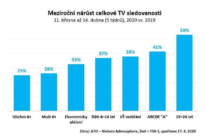 Meziroční nárůst celkové sledovanosti v diváckých skupinách, zdroj: ATO-Nielsen Admosphere