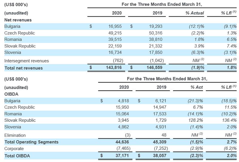 Výnosy a OIBDA společnosti CME v jednotlivých zemích (tis. USD) v prvním čtvrtletí 2020, zdroj: CME