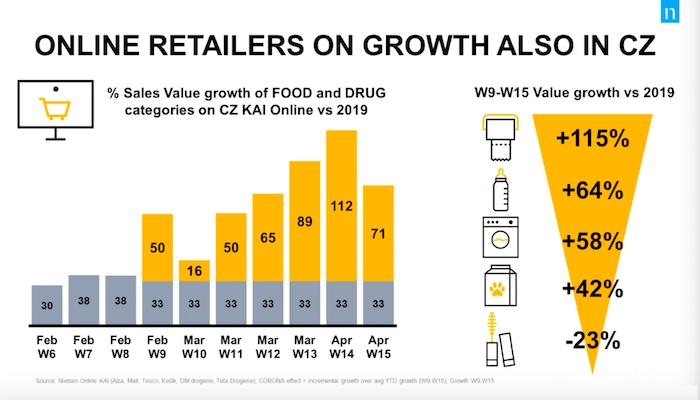Růst online prodejů v době pandemie koronaviru, zdroj: Nielsen