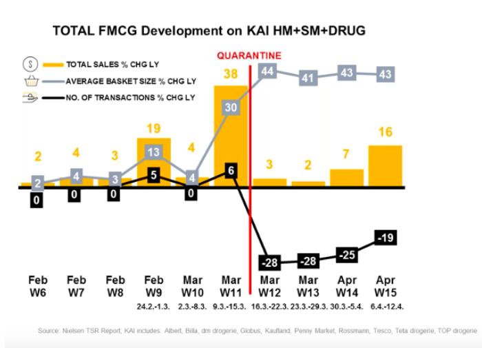 Vývoj obratu FMCG v uplynulých pandemických týdnech, zdroj: Nielsen