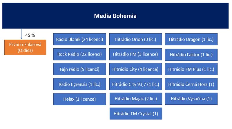 Rozhlasové stanice patřící společnosti Media Bohemia, platné k 29.4. 2020