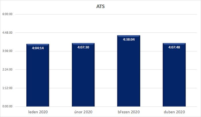 Průměrný denní čas strávený s TV (hod), 15+, zdroj: ATO-Nielsen Admosphere