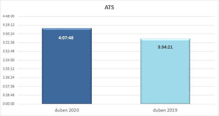 Průměrná denní čas strávený s TV (hod) v dubnu 2020 a v dubnu 2019, zdroj: ATO-Nielsen Admosphere
