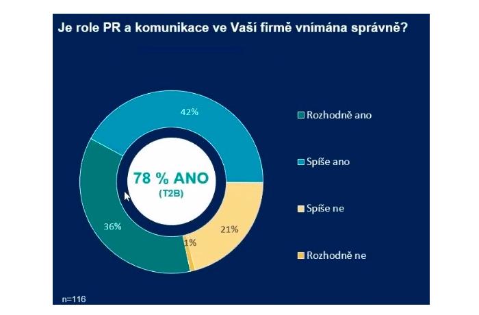 Zdroj: Ipsos pro PR Klub, duben 2020
