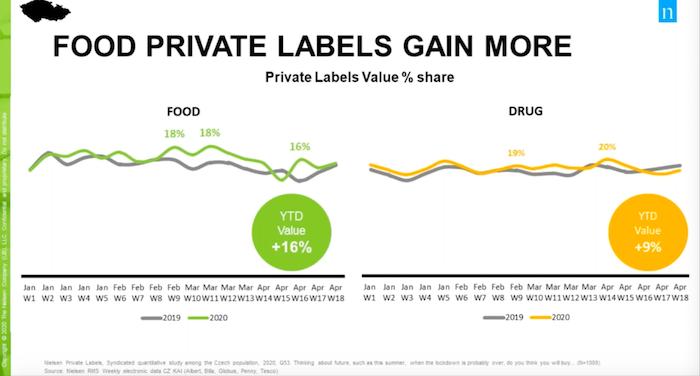 Vývoj tržeb privátních značek v meziročním srovnání, zdroj: Nielsen