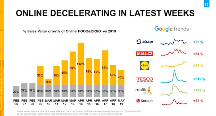 Vývoj online prodejů (žlutá barva označuje mimořádný růst), zdroj: Nielsen.