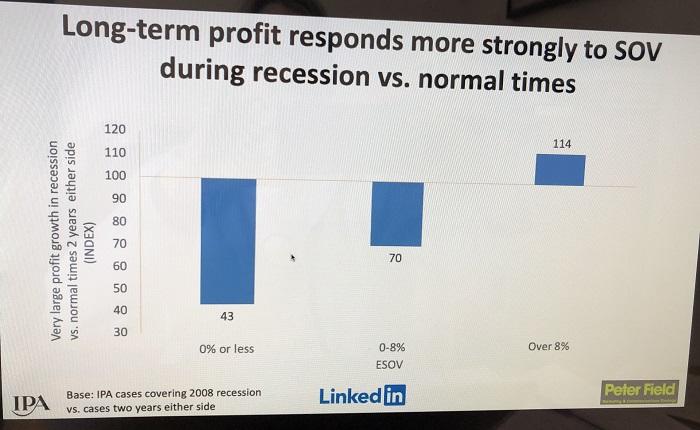 """Zdroj: prezentace Petera Fielda, srovnání profitability tří skupin značek podle míry investic v recesi vs. """"normální"""" době"""