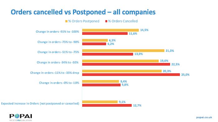 Poměr zrušených a odložených objednávek, zdroj: POPAI/Shop!