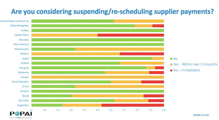 Srovnání pozastavení či odložení plateb dodavatelům podle zemí, zdroj: POPAI/Shop!