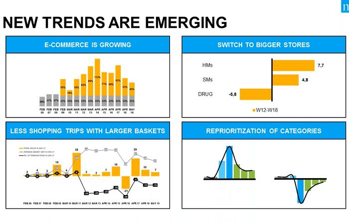 Společnost se pomalu vrací k normálu, ale některé nákupní zvyklosti jsou jiné, zdroj: Nielsen