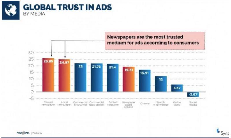 Globální důvěra spotřebitelů k reklamním kampaním podle mediatypů, zdroj: WAN-IFRA