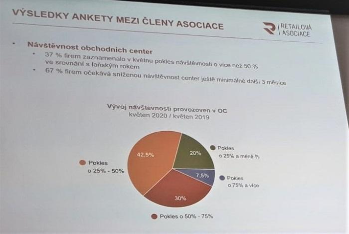 37 % členů asociace zaznamenalo v květnu více než 50% pokles návštěvnosti, zdroj: Retailová asociace