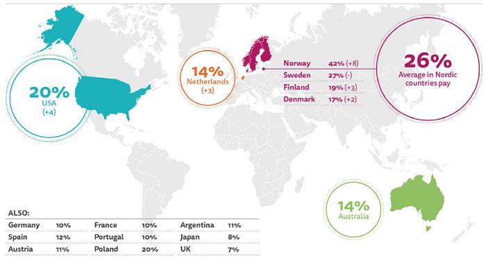 Podíl populace platící za online zprávy, zdroj: Digital News Report, Reuters Institute