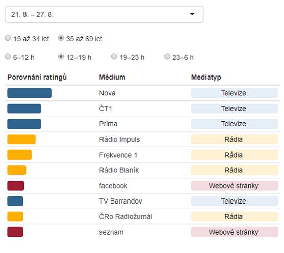 Ukázka z nového nástroje Showme, zdroj: Median