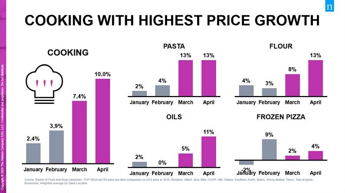 Nárůst cen v kategorii vaření, zdroj: Nielsen