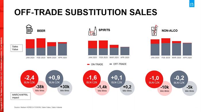Srovnání on-trade a off-trade prodejů v době pandemie, zdroj: Nielsen