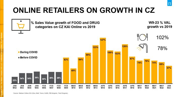 Růst online prodejů před a během pandemie, zdroj: Nielsen