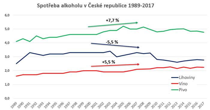 Zdroj: ČSÚ, hodnota čistého lihu (v litrech)