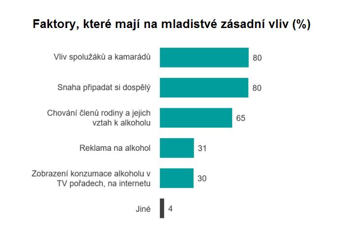 Zdroj: Ipsos, Q: Které faktory mají podle Vašeho názoru zásadní vliv na to, že děti a mladiství začínají s konzumací alkoholu? Populace N = 973