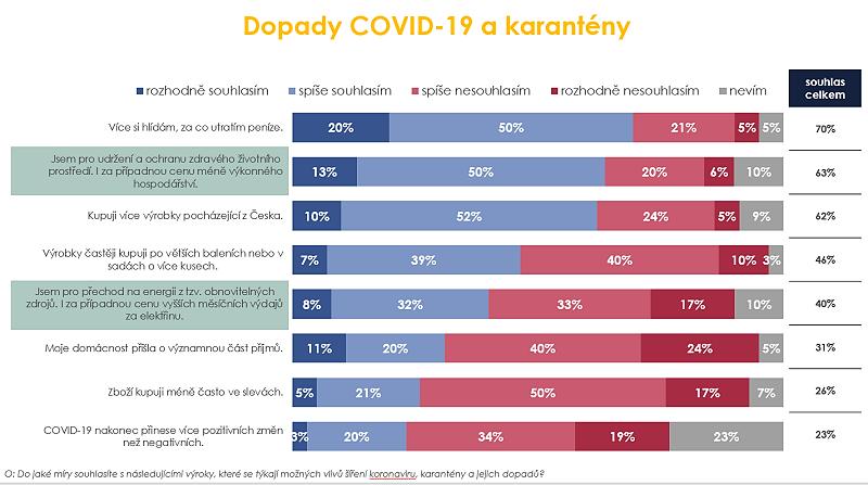 Zdroj: OMG Research, Q: Do jaké míry souhlasíte s následujícími výroky, které se týkají možných vlivů šíření koronaviru, karantény a jejich dopadů? N = 500