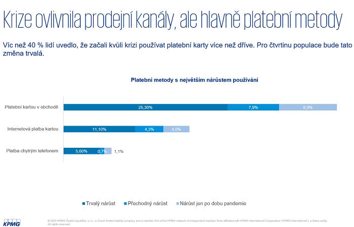 Čtvrtina Čechů už zůstane u placení kartou, zdroj: KPMG ČR