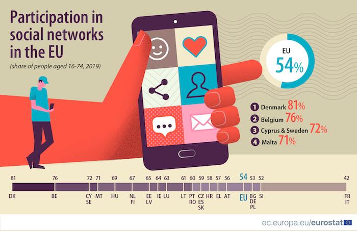 Používání sociálních sítí v jednotlivých zemí EU, zdroj: Eurostat