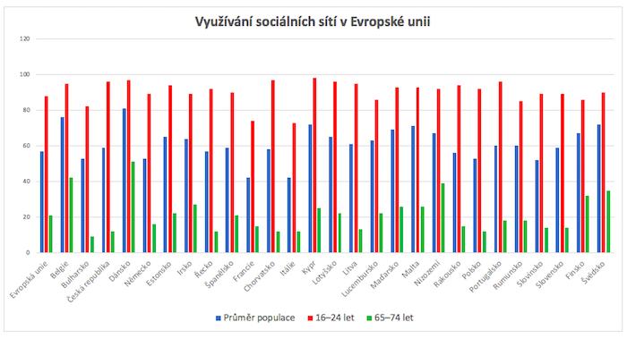 Využívání sociálních sítí ve srovnání různých generací, zdroj: Eurostat