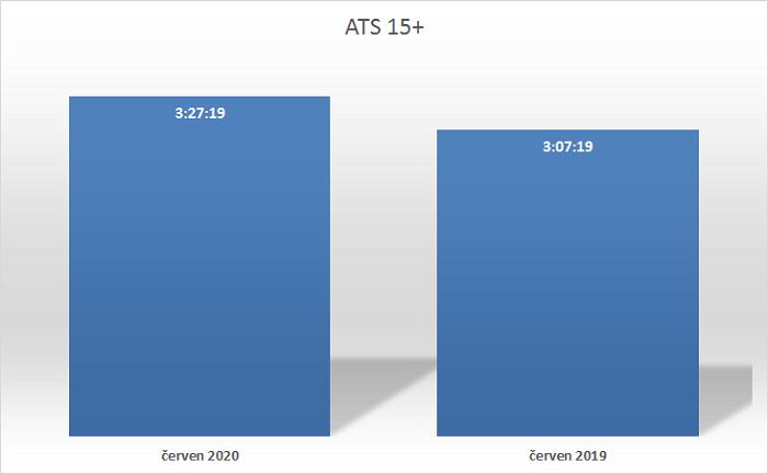 Průměrná denní doba strávená před TV obrazovkou (hod), červen 2020 a červen 2019, zdroj: ATO-Nielsen Admosphere