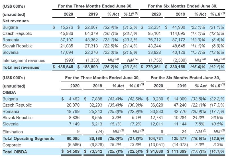Čisté výnosy a OIBDA CME na jednotlivých trzích (mil. USD) za druhé čtvrtletí 2020 a první pololetí 2020, zdroj: CME