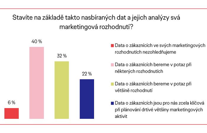 Jen pro 22 % marketérů jsou data o zákaznících klíčová při plánování, zdroj: Ogilvy
