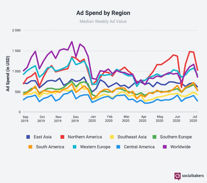 Vývoj reklamních investic na sociálních médiích podle regionů, září 2019 – červenec 2020, zdroj: Socialbakers