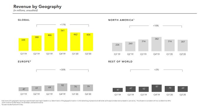 Vývoj příjmů z reklamy, zdroj: Snap