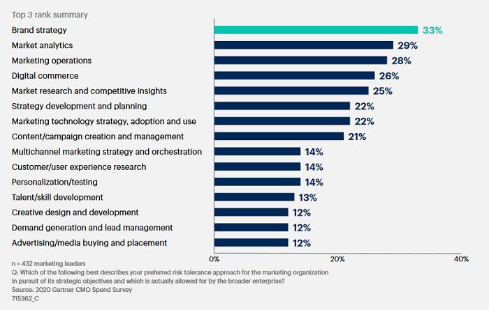 Top priority marketérů v současnosti, zdroj: Gartner