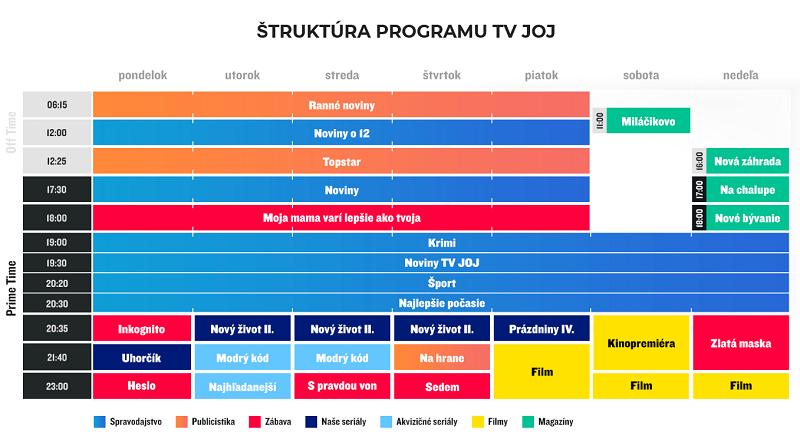 Podzimní programové schéma 2020, zdroj: TV Joj