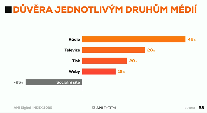 Důvěra mediatypům, zdroj: AMI Digital Index