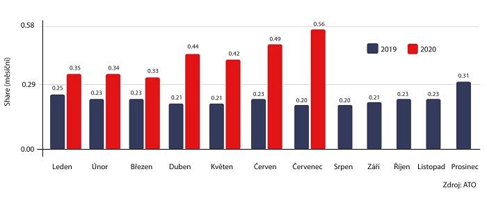 Vývoj průměrného měsíčního podílu Televize Seznam (15+), zdroj: ATO-Nielsen Admosphere