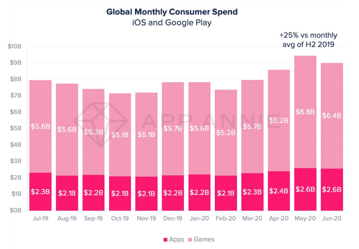 Vývoj měsíčních spotřebitelských výdajů za mobilní hry a aplikace, zdroj: App Annie