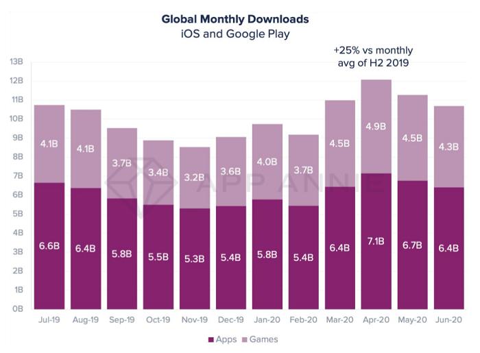 Počet stažení mobilních aplikací a her dle měsíců, zdroj: App Annie