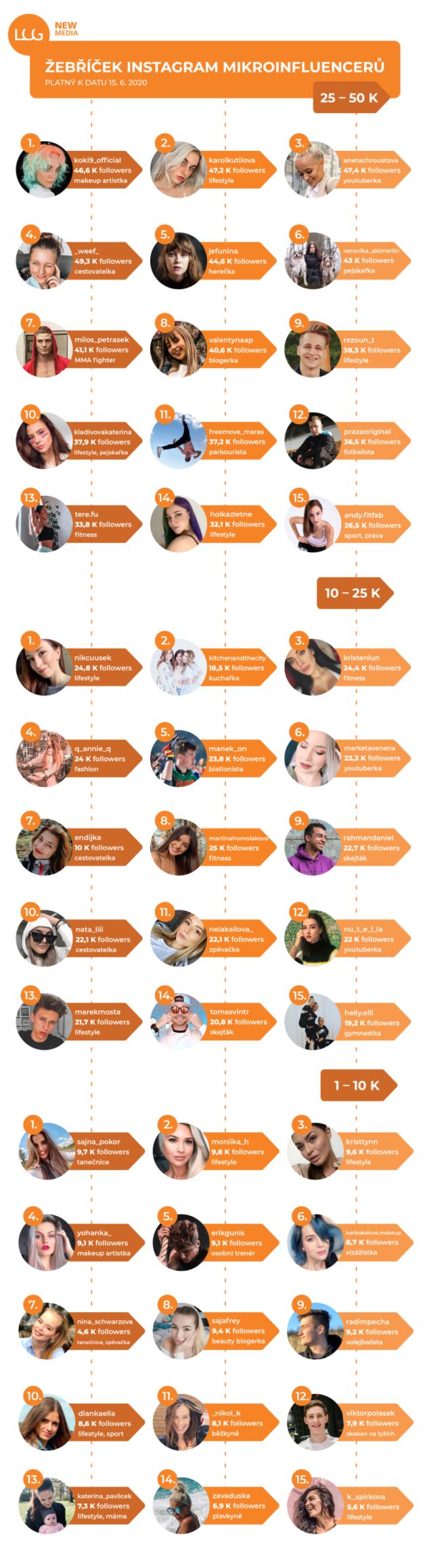 Žebříček mikroinfluencerů na instagramu 2020, zdroj: LCG Media