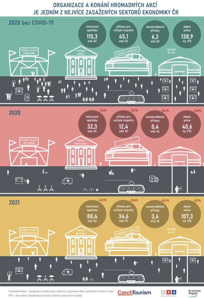 Možný odhad vývoje i do roku 2021, zdroj: Studie Economic Impact